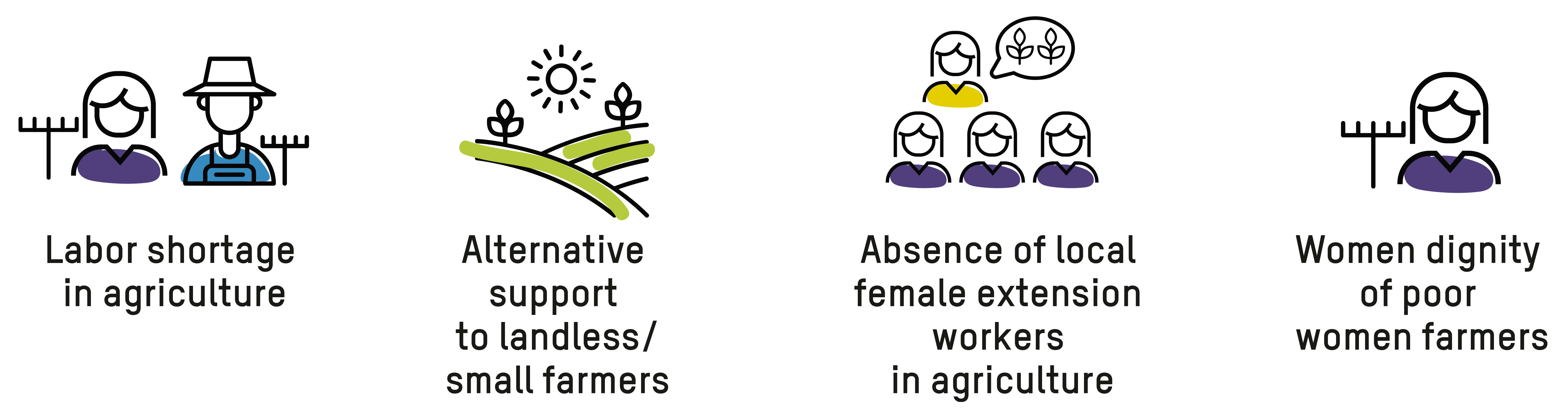 Women-Led Agriculture Service Team