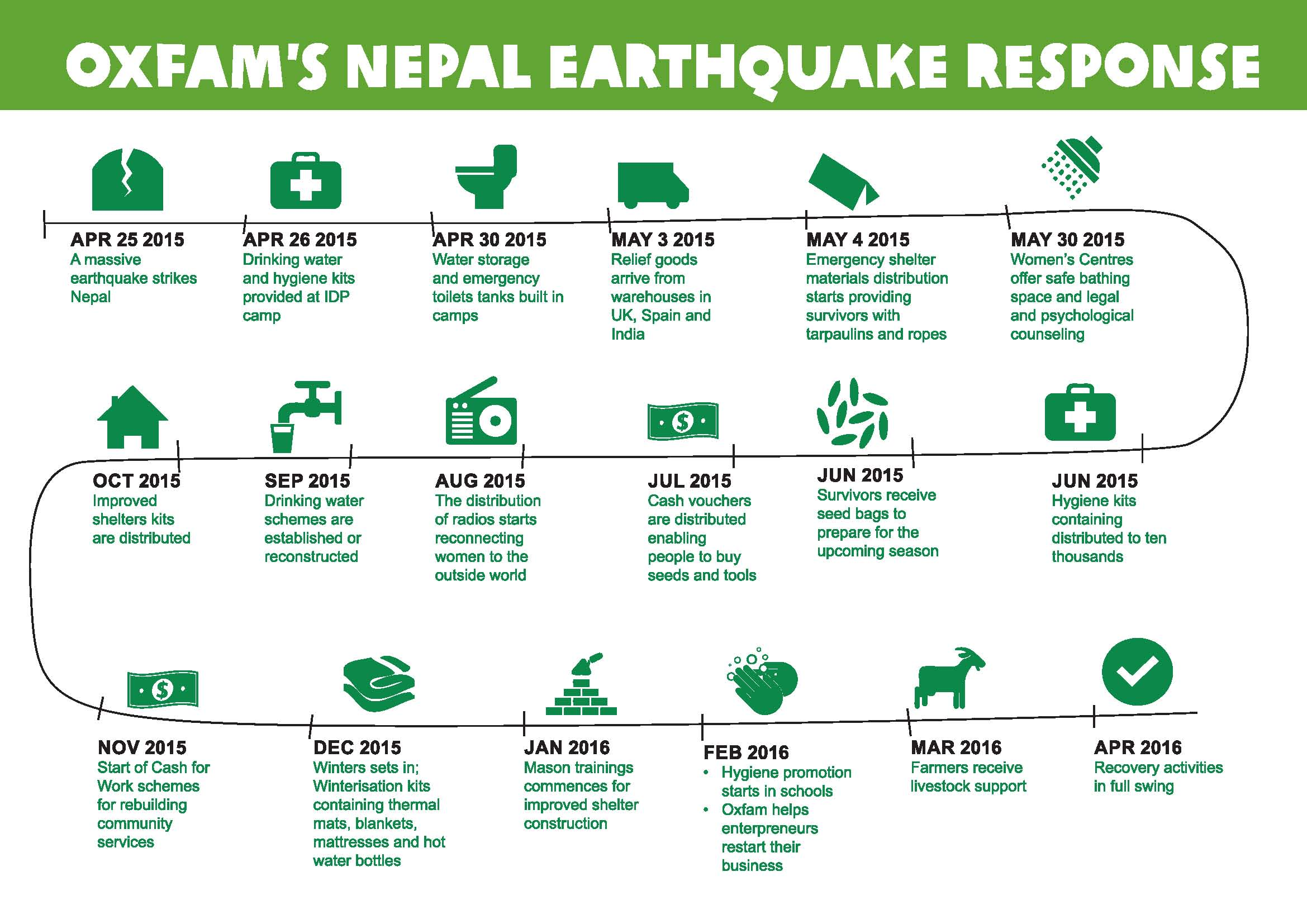 Timeline of Oxfam earthquake response - Credit: Oxfam in Nepal